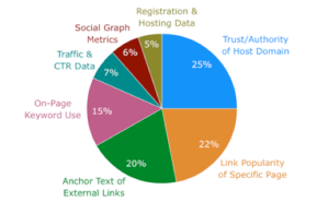 Important SEO Factors For Google Pie Chart